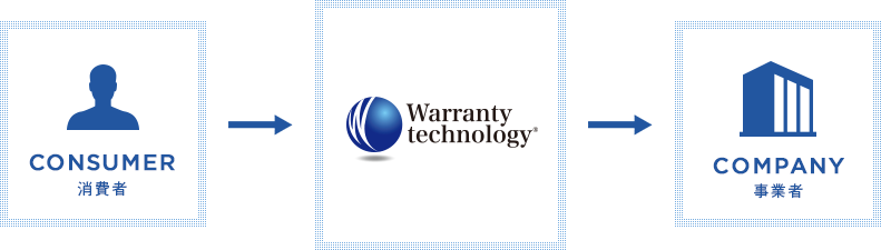 CONSUMER消費者 Warranty technology COMPANY事業者